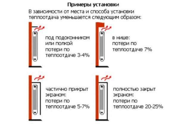 Возможные схемы подключения радиаторов