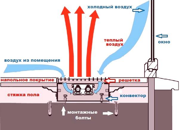 Схема монтажу вбудованого в підлогу конвектора
