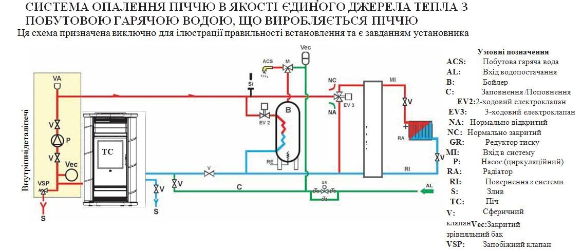 Обв'язка каміна з водяним контуром (водяною сорочкою) Київ і Київська область