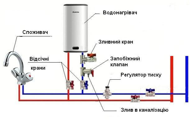 Гідравлічна схема монтажу електричного водонагрівача
